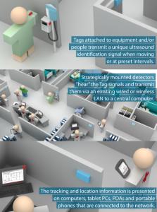 Innendørs posisjonering på et sykehus, presentert av en produsent av slike systemer (montasje fra sonitor.com)