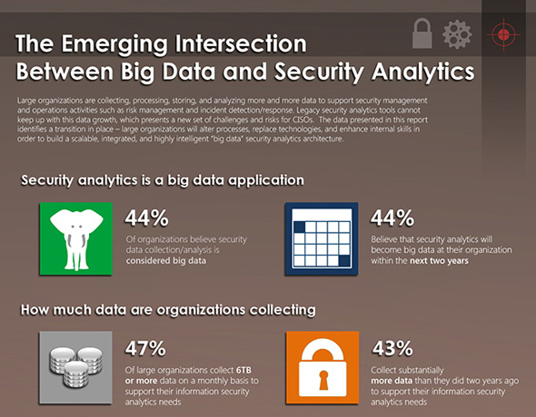 ESG Infographic Big Data_Security Analytics 1