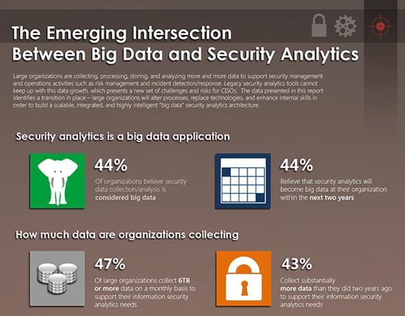ESG Infographic Big Data_Security Analytics 1