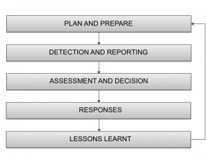 De fem fasene for hendelseshåndtering som beskrevet i ISO/IEC 27035