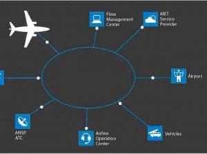 Tjenesteorientert arkitektur (SOA) for luftfart, i form av SWIM