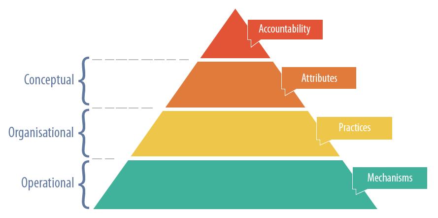 Accountability Conceptual Framework