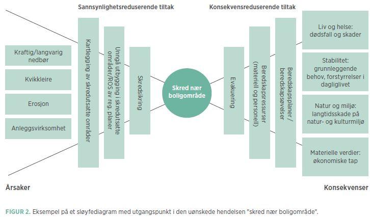 Bilde fra Direktoratet for samfunnssikkerhet og beredskap sin webside: https://www.dsb.no/